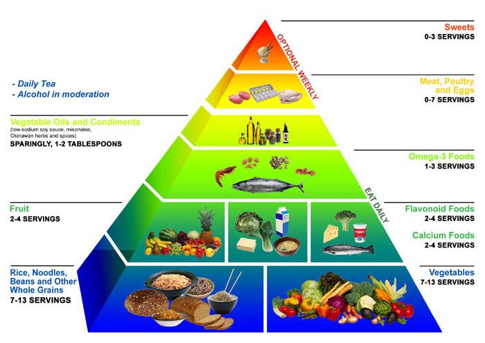 obesity-17-food-pyramid